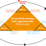 Appointment.Triangle - readyCon - SUCCESS THROUGH STRUCTURE