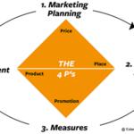 External.Marketing.Department - readyCon - SUCCESS THROUGH STRUCTURE
