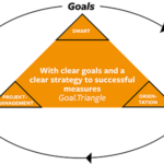 Goal.Triangle - readyCon - SUCCESS THROUGH STRUCTURE